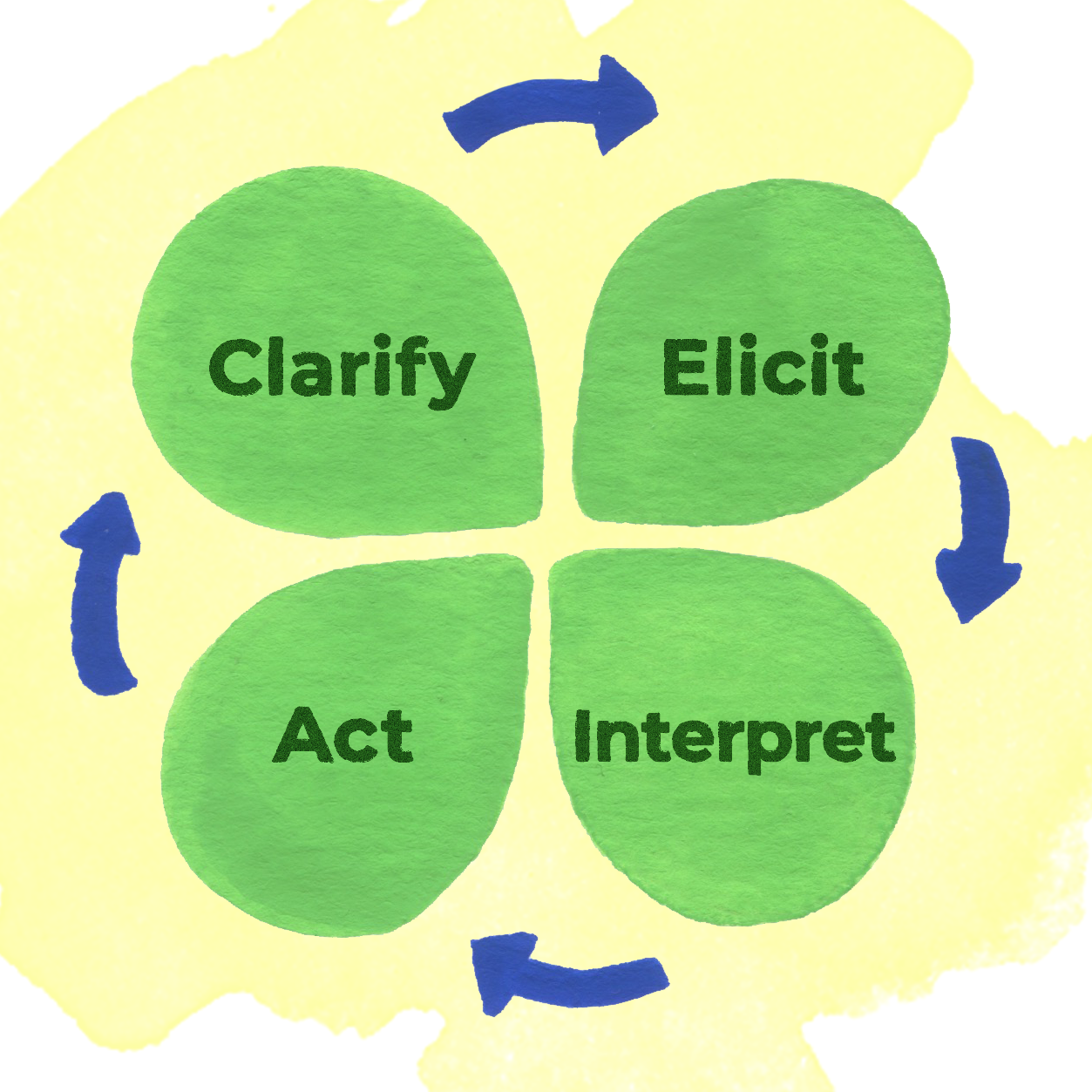 Diagram of the formative assessment process, in the shape of clover, with each leaf pointing to the next with a blue arrow. From the top right leaf clockwise: Elicit, Interpret, Act, Clarify.